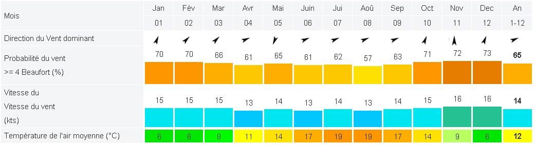 wind-statistic-oostvoorne-year
